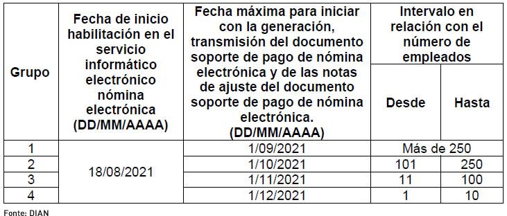 Calendario de implementación para sujetos de acuerdo con el número de empleados